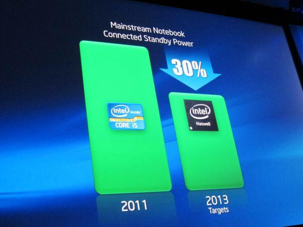 Consumo de chips Haswell, da Intel