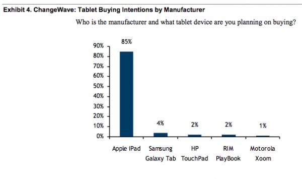 Pesquisa RBC —iPad