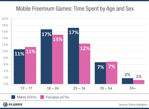 Investimento de tempo com jogos freemium - Flurry