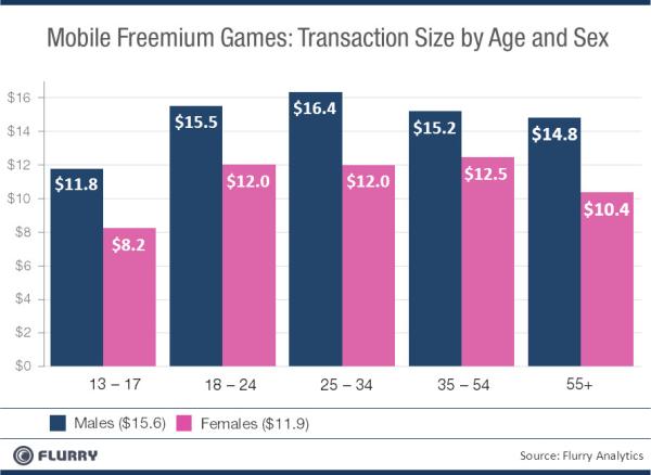 Investimento de dinheiro com jogos freemium - Flurry