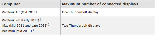 Guia de conectividade do Thunderbolt Display
