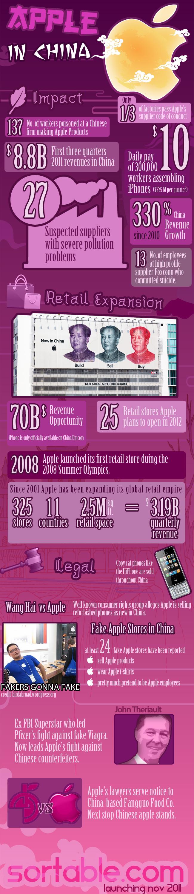 Infográfico - Apple na China