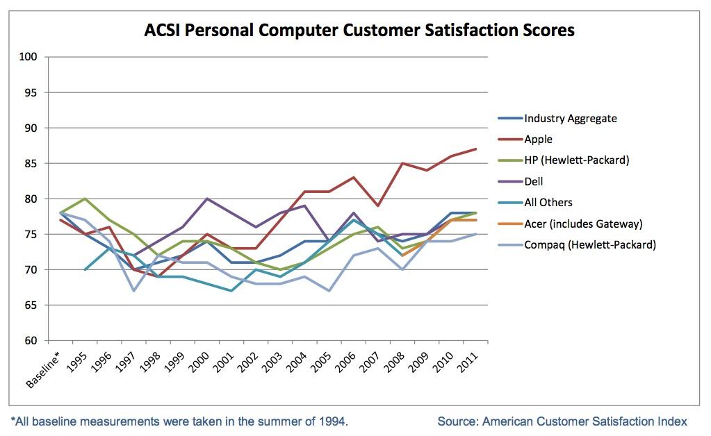 Histórico de satisfação com computadores - ACSI