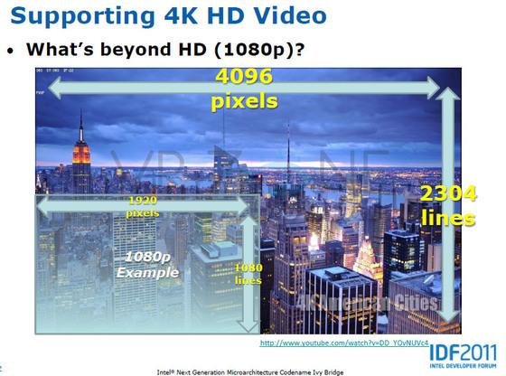 Ivy Bridge — Suporte a resolução de 4K