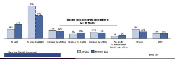 Pesquisa sobre uso de tablets - Citigroup