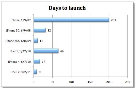 Dias após lançamento de iGadgets