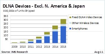 Crescimento de aparelhos com DNLA - IMS Research