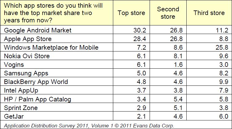 Ranking de lojas de apps no futuro - Evans Data Corp.