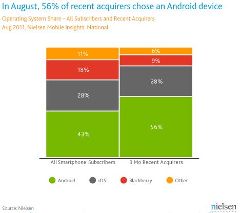 Market share de smartphones - Nielsen