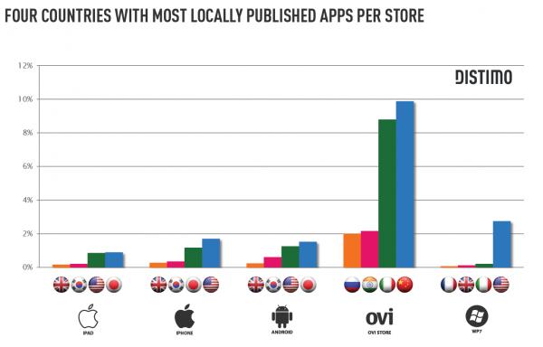 Proporção de apps exclusivos por país - Distimo