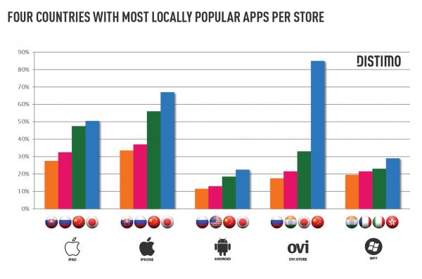 Apps exclusivos de maior sucesso por país - Distimo
