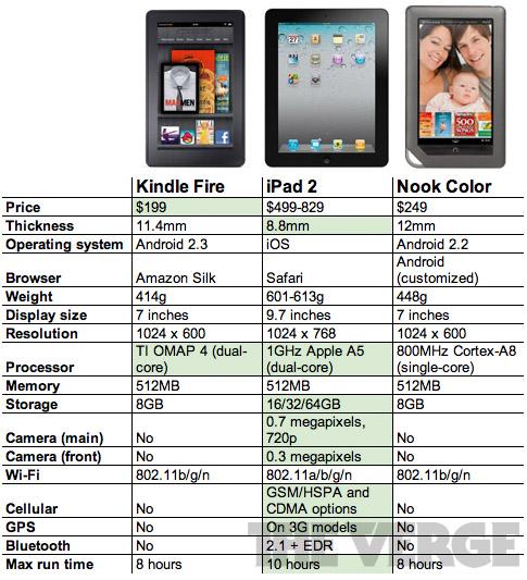 Comparativo do Kindle Fire