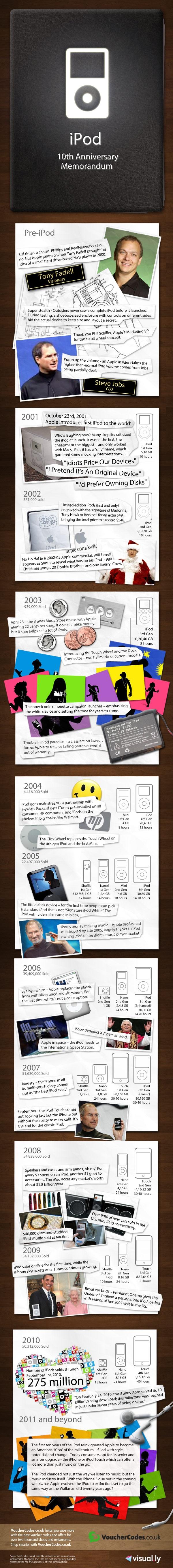 Infográfico de dez anos do iPod