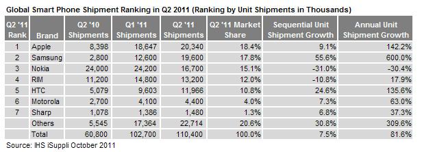 Vendas de smartphones no Q2 2011 - IHS iSuppli