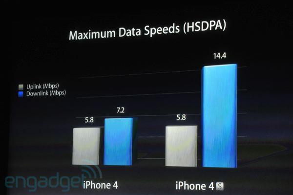 Velocidade de download - Let's talk iPhone