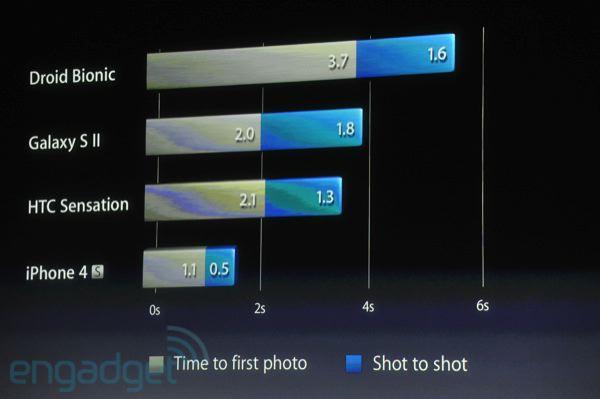 Velocidade das fotos do iPhone 4S - Let's talk iPhone