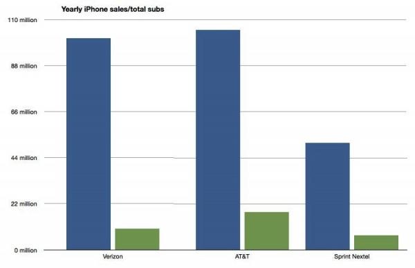 Vendas de iPhones para a Sprint cumprir o contrato com a Apple - asymco