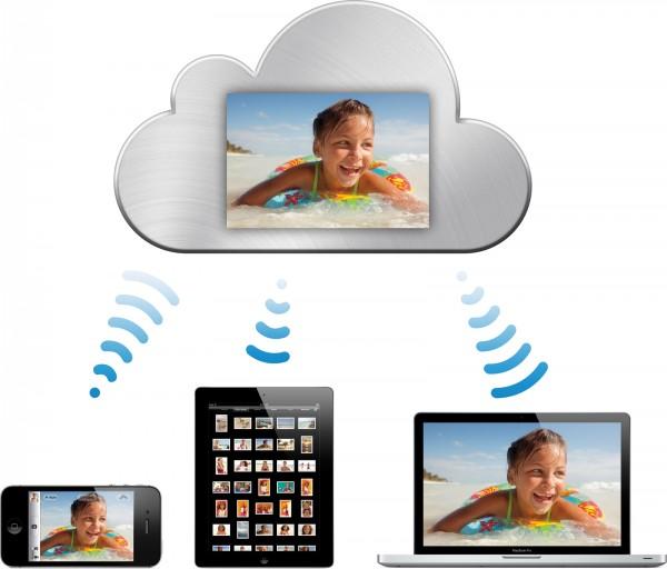 Imagem oficial do iCloud em vários iProducts