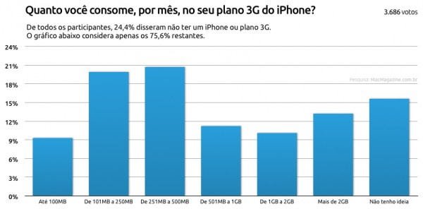 Enquete sobre uso de 3G