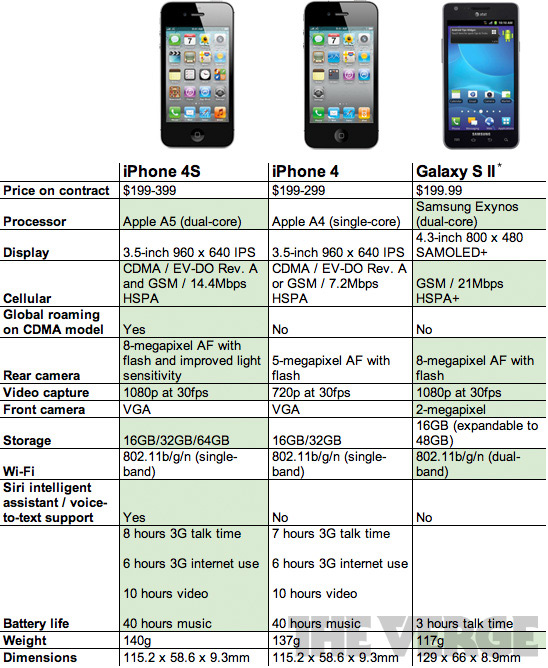 Tabela comparativa do iPhone 4S