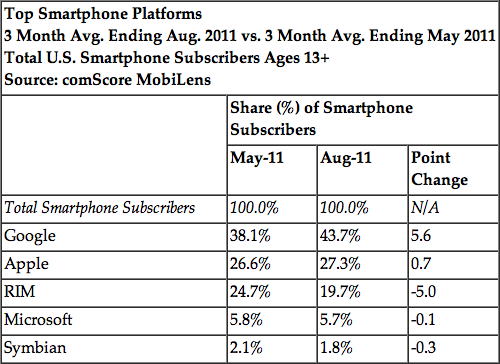 Market share de plataformas móveis - comScore