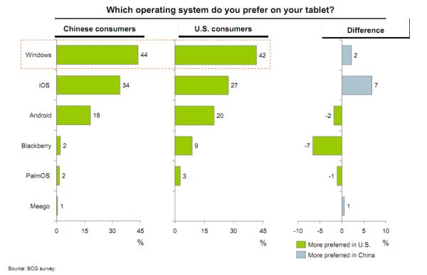 Preferência por sistema operacional de tablets - Boston Consulting Group