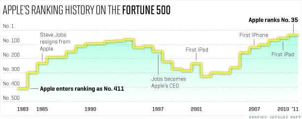Histórico da Apple no Fortune 500