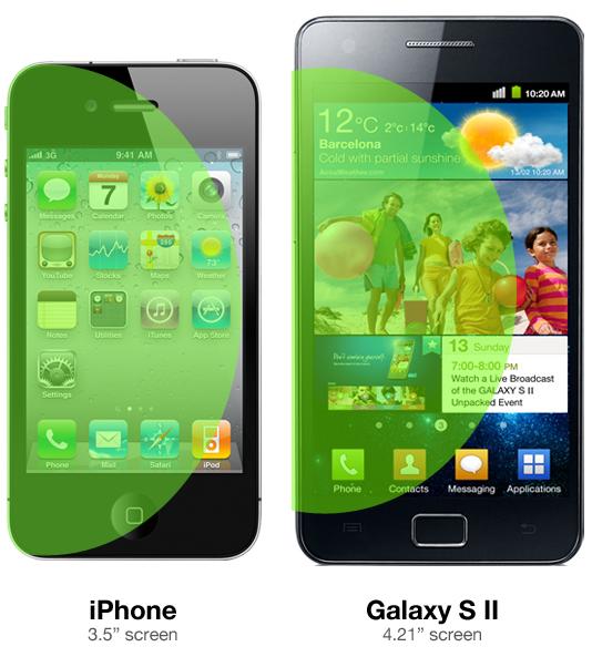 iPhone e Samsung Galaxy S II