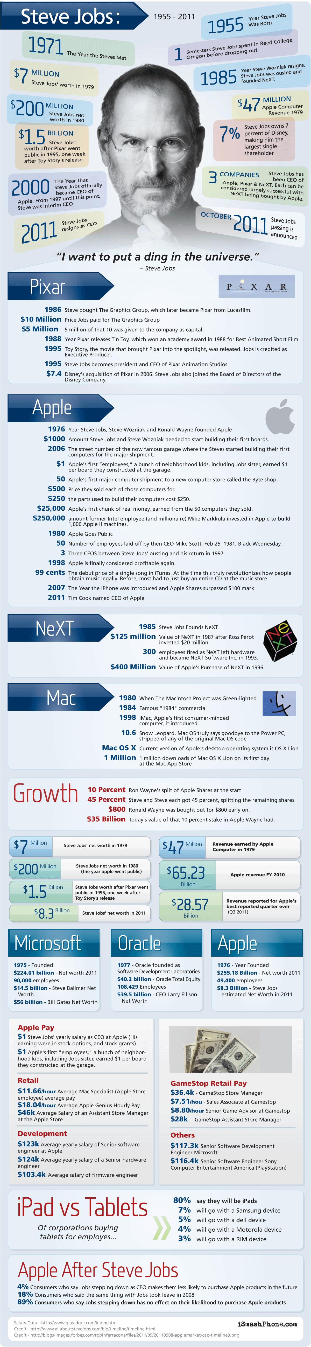 Infográfico sobre Steve Jobs