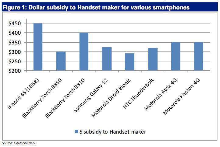 Subsídio de operadoras a smartphones - Deutsche Bank