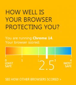Pontuação do Chrome em teste da Microsoft