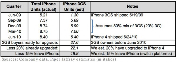 Upgrades de iPhone 3GS para 4S - Piper Jaffray