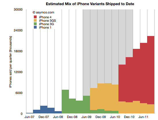 Vendas de iPhones - asymco