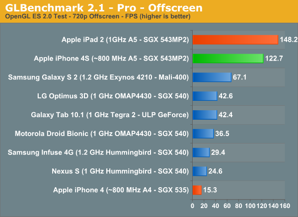 Benchmarks do iPhone 4S