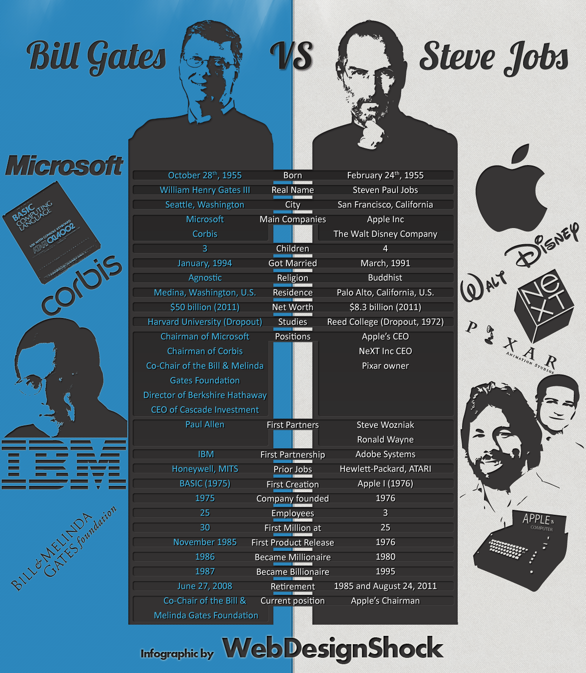 Bill Gates vs. Steve Jobs - infográfico