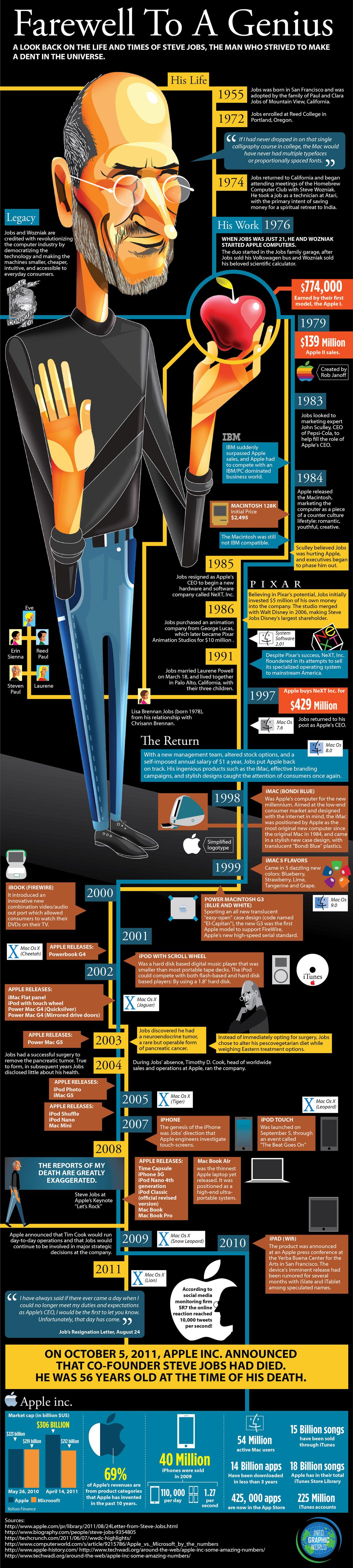 Infográficos interessantes sobre  a vida de Steve Jobs. 11-farewell