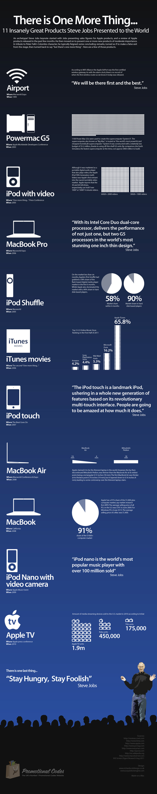 Infográficos interessantes sobre  a vida de Steve Jobs. 11-omt