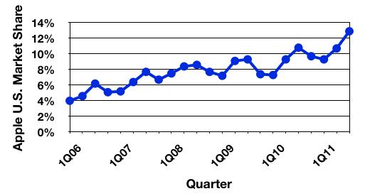 Market-share do Mac nos Estados Unidos - Gartner