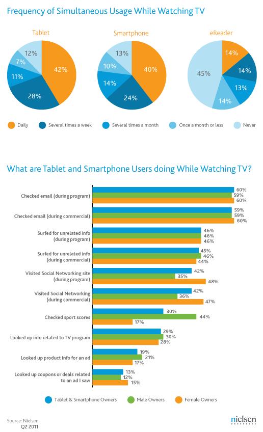 Uso de gadgets na frente da TV - Nielsen