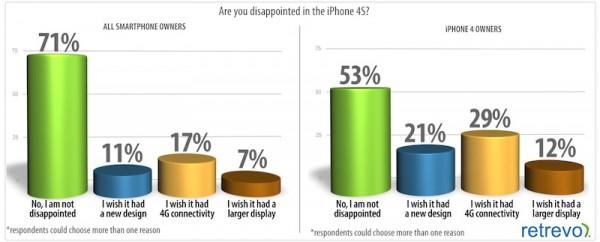 Reações ao iPhone 4S - Retrevo