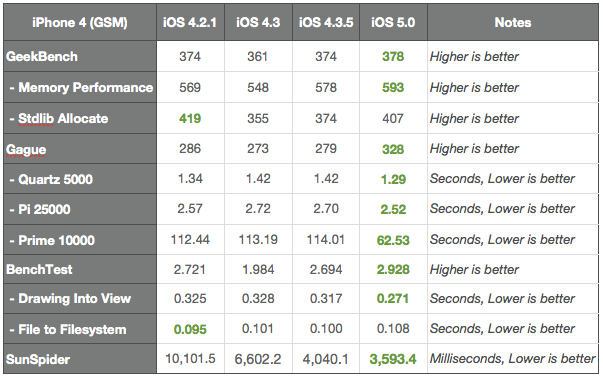 Benchmarks do iPhone 4 — GigaOM