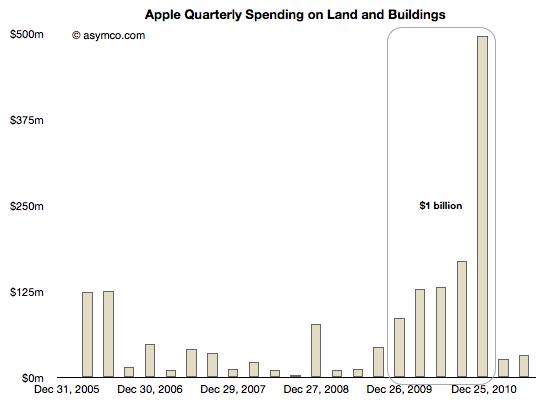 Investimentos da Apple em aquisição de imóveis - asymco
