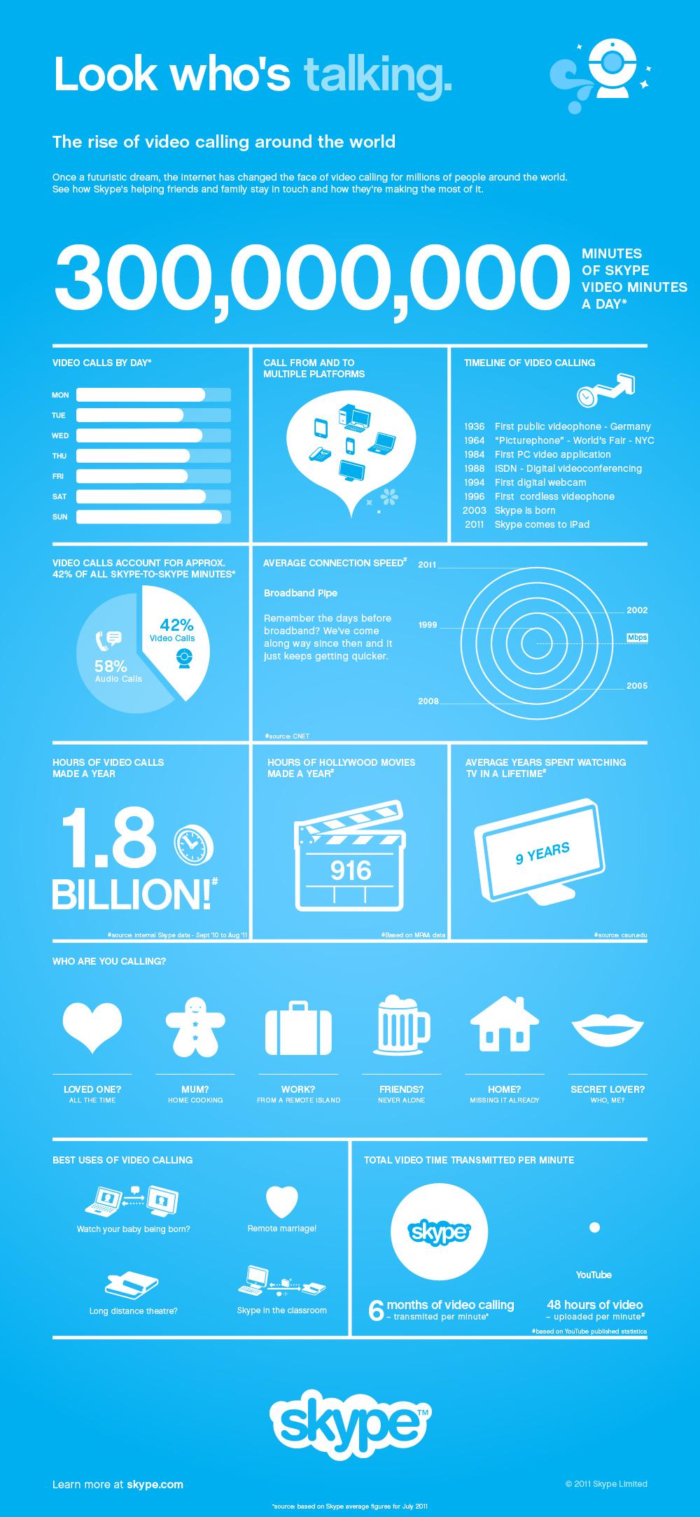 Infográfico - Skype e Microsoft