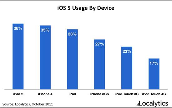 Adoção do iOS 5 - Localytics