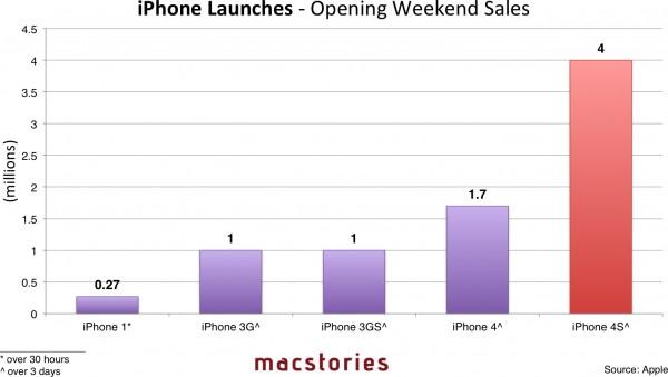 Gráfico de vendas de iPhones