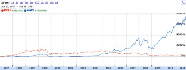 Comparação da AAPL com a DELL