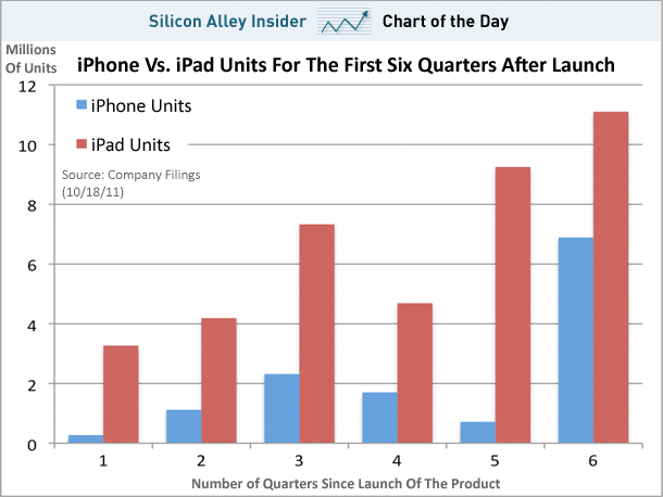 Vendas iPad vs. iPhone