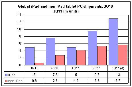 Mercado de tablets