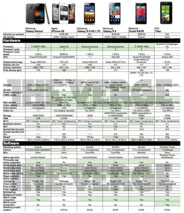 Tabela comparativa de smartphones