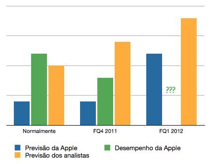 Previsões do desempenho da Apple